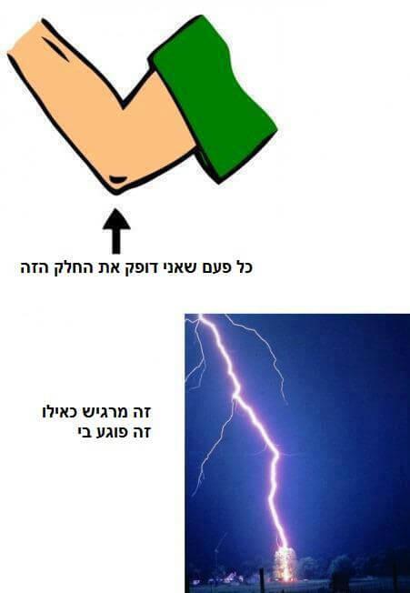 חשמל במרפק